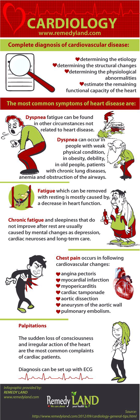 Cardiology General Tips Infographic, dyspnea, fatigue, chest pain and palpitations