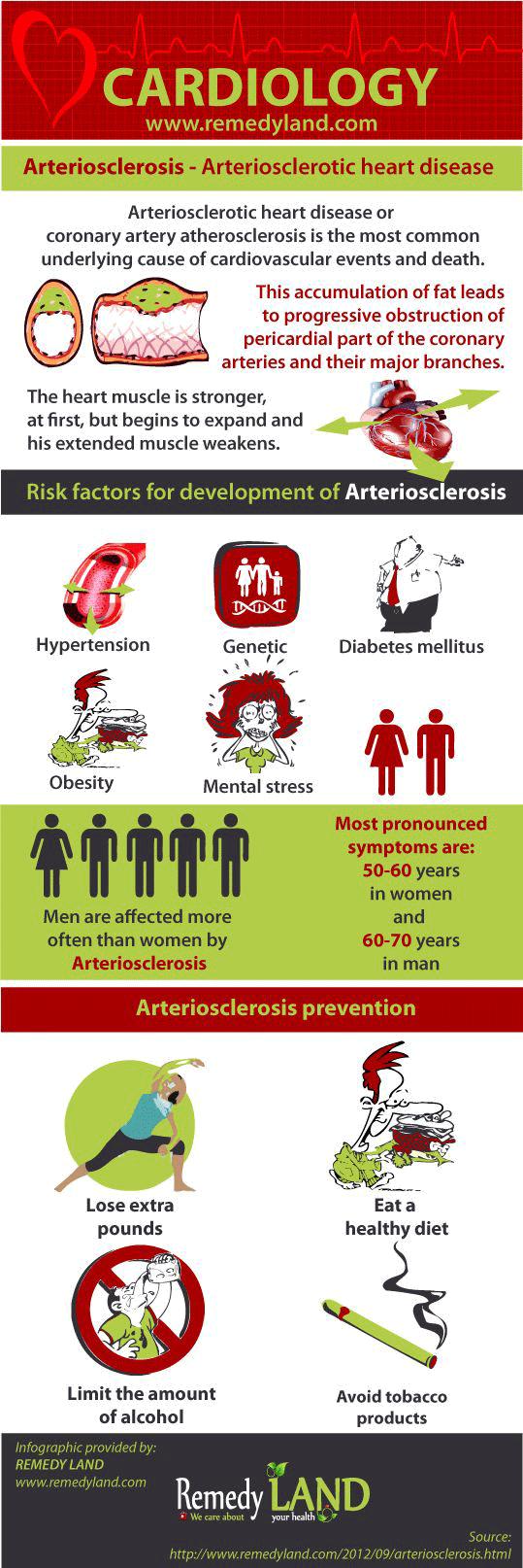 arteriosclerosis infographic