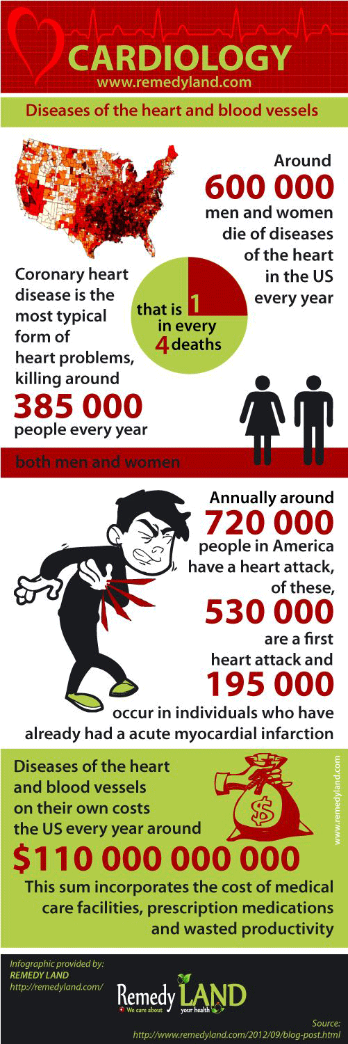 Around 600 000 men and women die of diseases of the heart in the US every year that is 1 in every 4 deaths. Coronary heart disease is the most typical form of heart problems, killing around 385,000 people every year. Annually around 720 000 people in America have a heart attack, Of these, 530 000 are a primary heart attack and 195 000 occur in individuals who have already had a acute myocardial infarction. Diseases of the heart and blood vessels on their own costs the Us $110 000 000 000 every year. This sum incorporates the cost of medical care facilities, prescription medications, and wasted productivity.