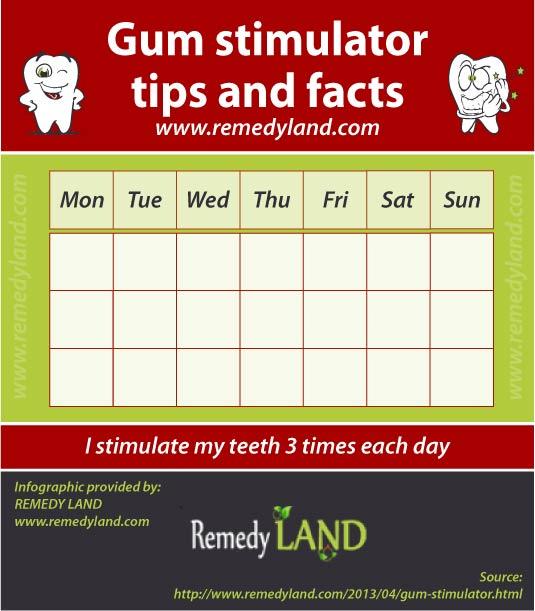 gum stimulator chart