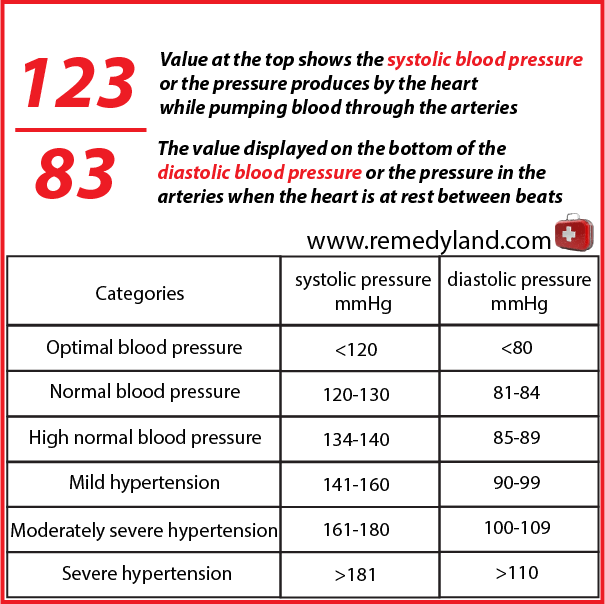 high blood pressure table