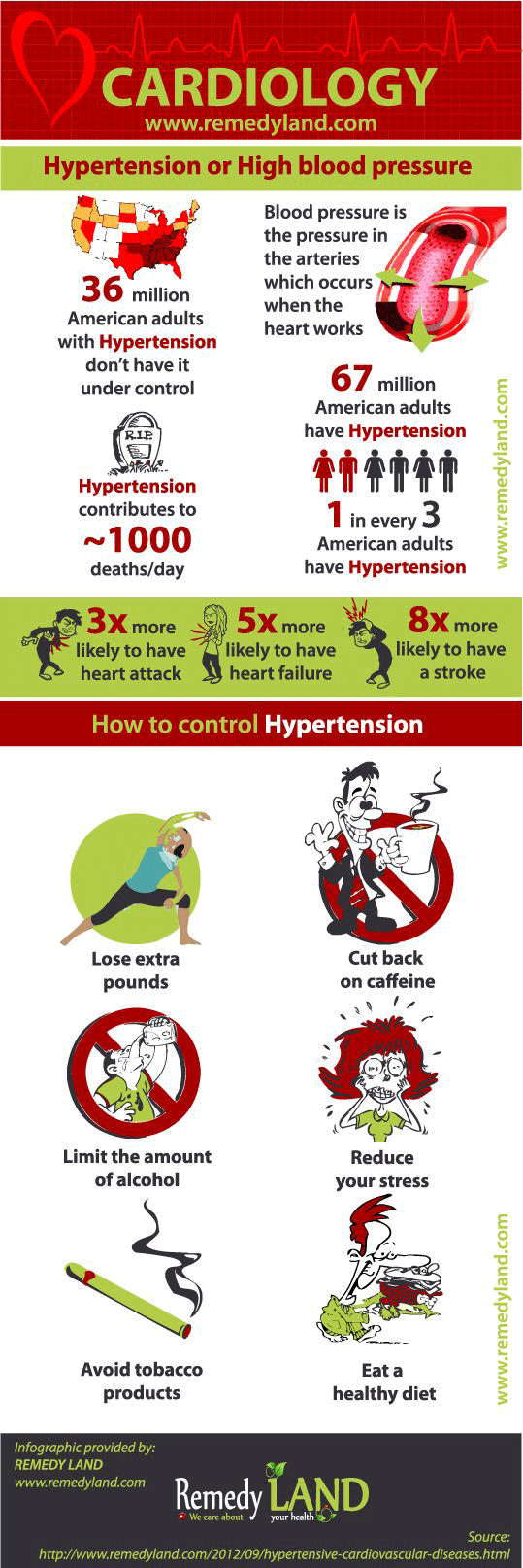 hypertension high blood pressure infographic